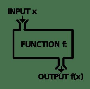 Wikipedia Function machine