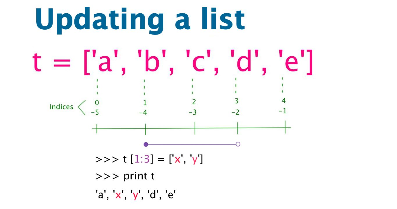 python how to delete a characters from a list