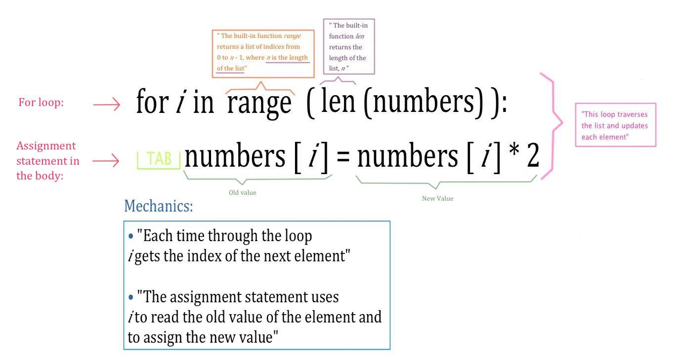 python list assignment R1 = [] 是空数组,但是你对这个数组 r1[j] = 是怎么个意思?肯定越界嘛,用append吧.