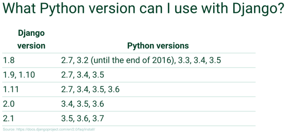 python_django_versions